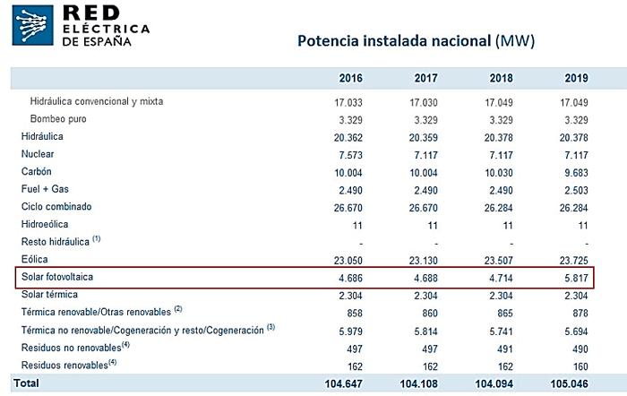 Datos de energía en España 2019